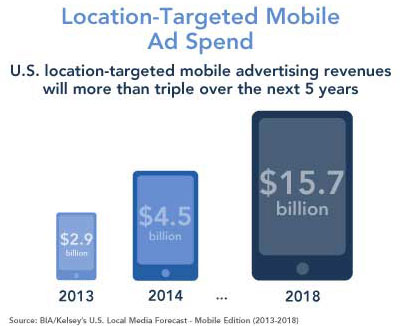 Location-Targeted Mobile Ad Spend