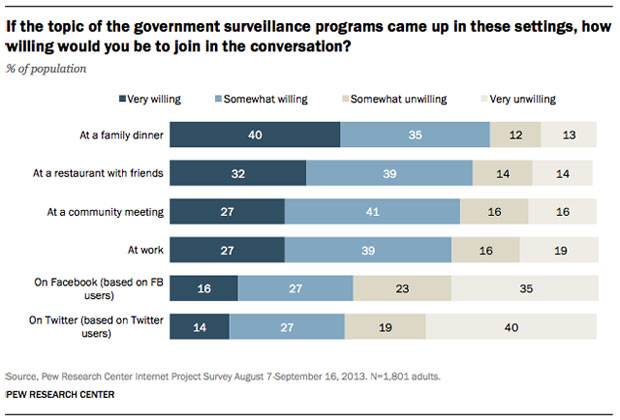 government surveillance survey