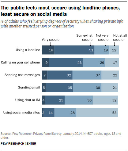 Pew Research privacy survey sharing private info results