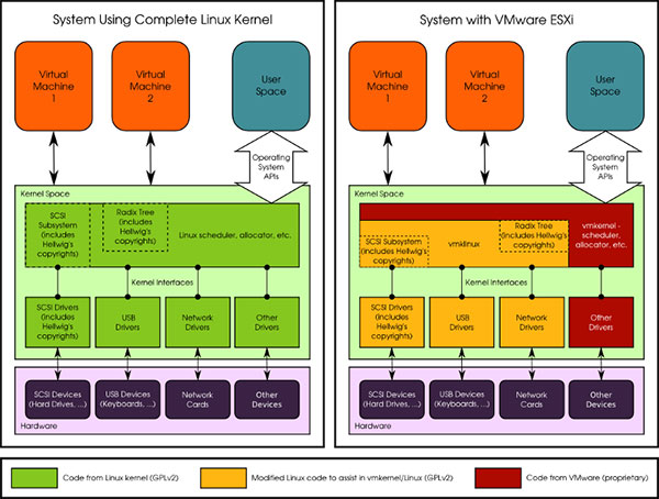 Linux vs. VM<br /> Kernel chart&#8221; width=&#8221;470&#8243; height=&#8221;356&#8243; /></div> <p>The phrase &#8220;shim layer&#8221; does not have any real meaning, the conservancy argued, despite its regular use by the media. It is unlikely that any technological manipulation would change the outcome of a combined/derivative work analysis.</p> <p>The case against VMware is &#8220;hung up on this most important issue,&#8221; said Kuhn. &#8220;That is what led us to this impasse.&#8221;</p> <p>The shim layer argument is a question of legal analysis for the court to decide, he noted.</p> <h2 class=
