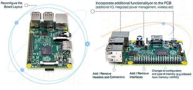 element 14 raspberry pi board reconfiguration diagram
