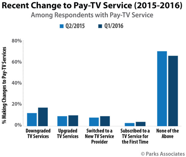 chart of respondents making changes to pay-tv services