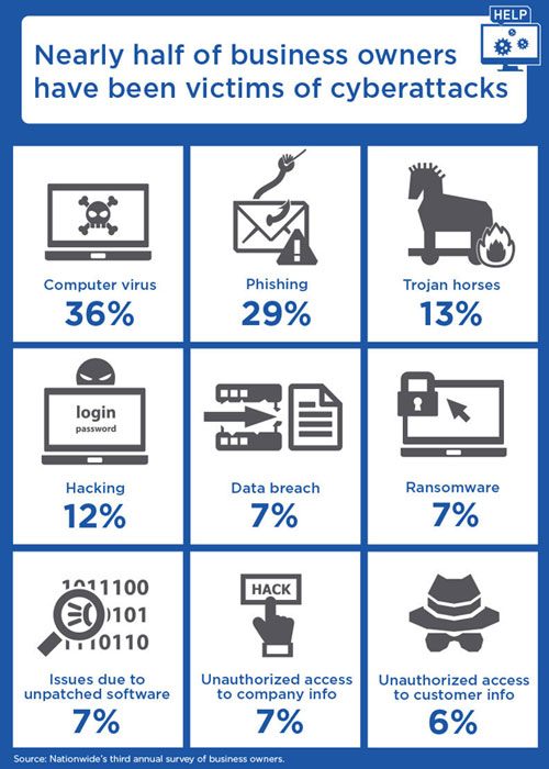 business owners cyberattack statistics