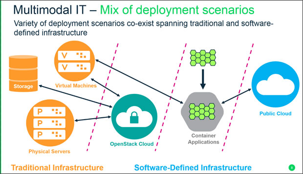 SUSE Linux Enterprise 15 - Multimodal IT Deployment Scenarios