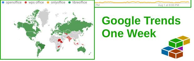 LibreOffice Google Trends