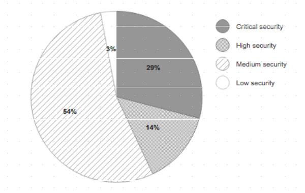 Графика: Разпределение на уязвимости въз основа на сериозността на риска за сигурността