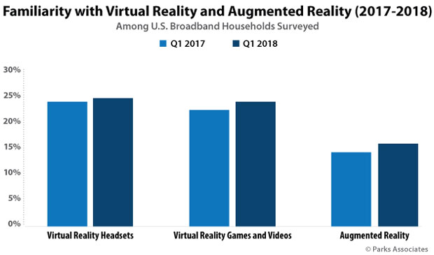 Chart: Familiarity with Virtual Reality and Augmented Reality