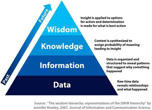 Wisdom Hierarchy Triangle