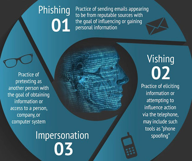 phishing, vishing, impersonation infographic