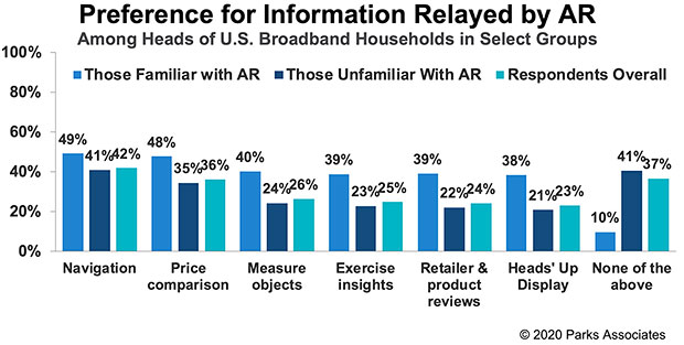 Chart: Preference for Information Relayed by AR