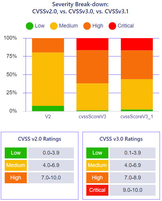 CVSS Severity Breakdown
