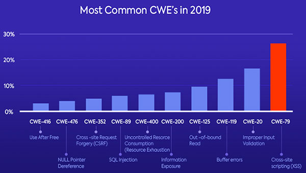 Most Common CWEs in 2019