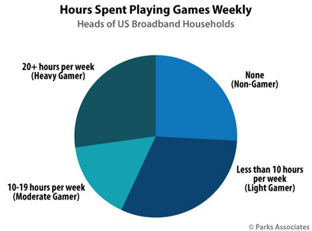 chart of hours spent playing games weekly by US heads of households