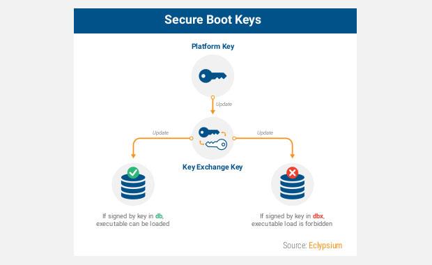 Secure Boot Keys