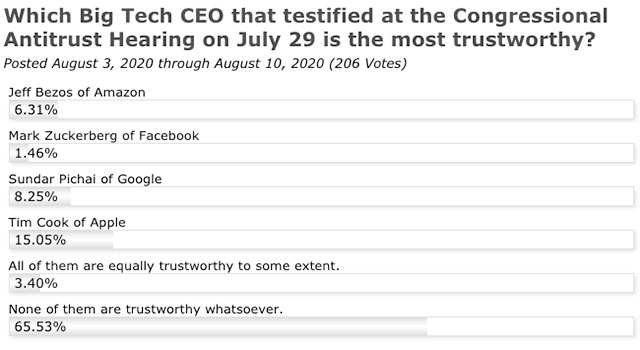 Survey: Which Big Tech CEO that testified at the Congressional Antitrust Hearing on July 29 is the most trustworthy?