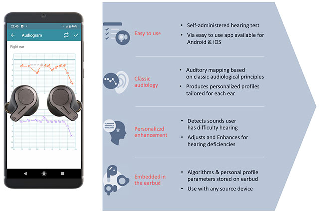 Jacoti Hearing Enhancement Technology