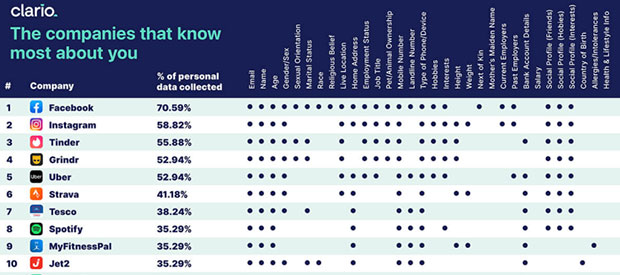 Clario chart - the companies that know most about you