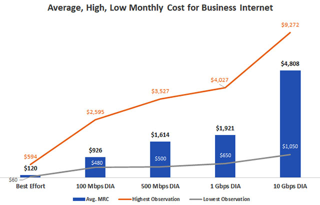 Chart: Average cost for business Internet