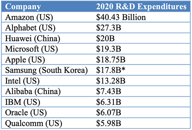 Table: Top 11 R&D spenders in 2020 in the high technology data and telecommunications, connectivity and software sectors