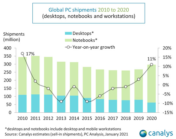 Global PC Shipments 2010-2020