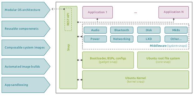 La estructura en contenedores del sistema operativo Linux integrado para dispositivos IoT y Ubuntu Core 20