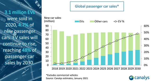 Global passenger car sales projection by 2030