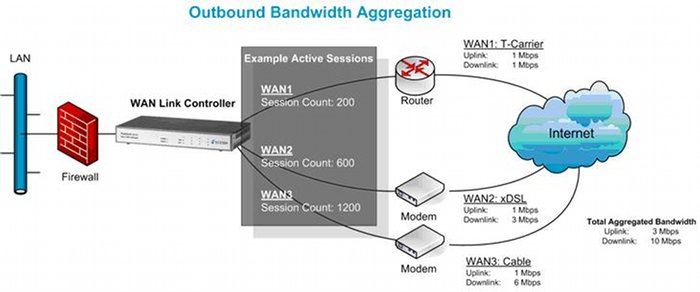 Wrestling With The Woes Of Wan Application Delivery