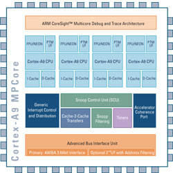 Diagram of the ARM Cortex-A9 MPCore