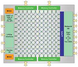 A diagram of a Tilera TILE-Gx processor
