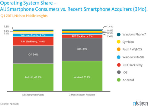Nielson Smartphone Report