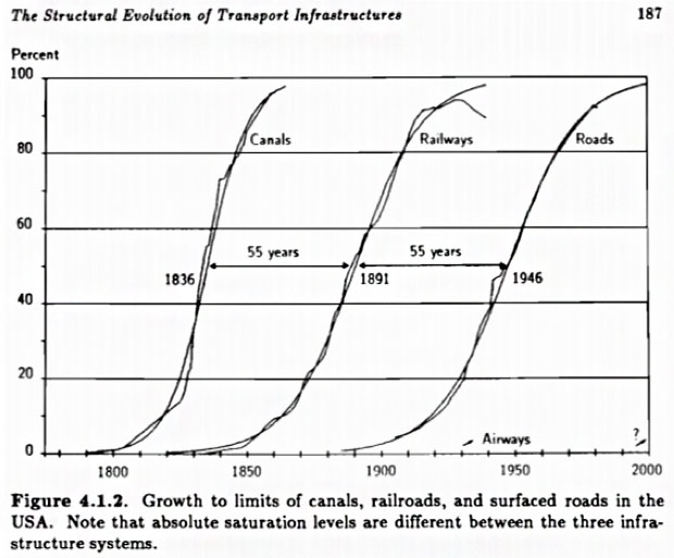 structural evolution of transport infrastructure