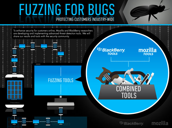Mozilla Blackberry Fuzzing for Bugs