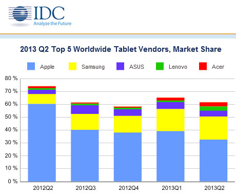 2013 Q2 Top 5 Tablet Vendors