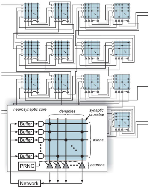 Image result for ibm synapse architecture