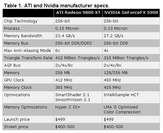 Table 1. ATI and Nvidia manufacturer specs.
