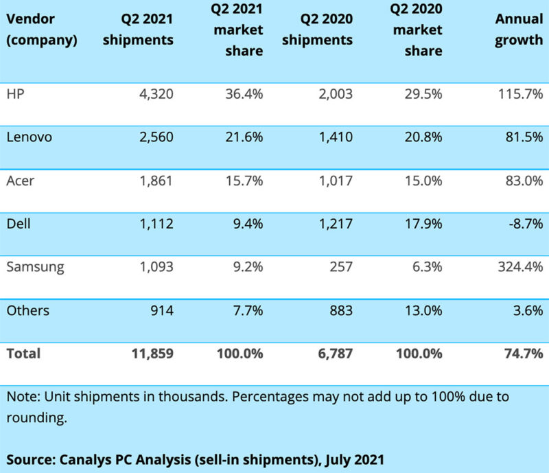 Worldwide Chromebook shipments annual growth Q2 2021